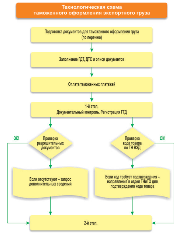 Инструкция По Экспорту Товаров - фото 3