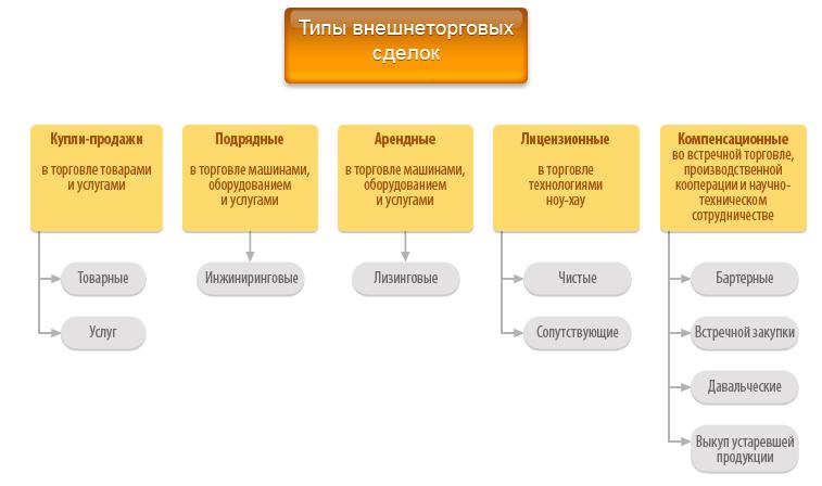 оформление сделки по внешнеэкономической деятельности:
