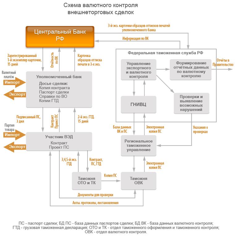 Схема валютного контроля